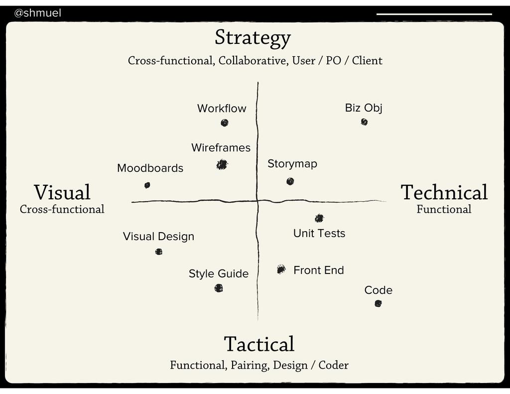 @shmuel Strategy Tactical Visual Technical Visu...