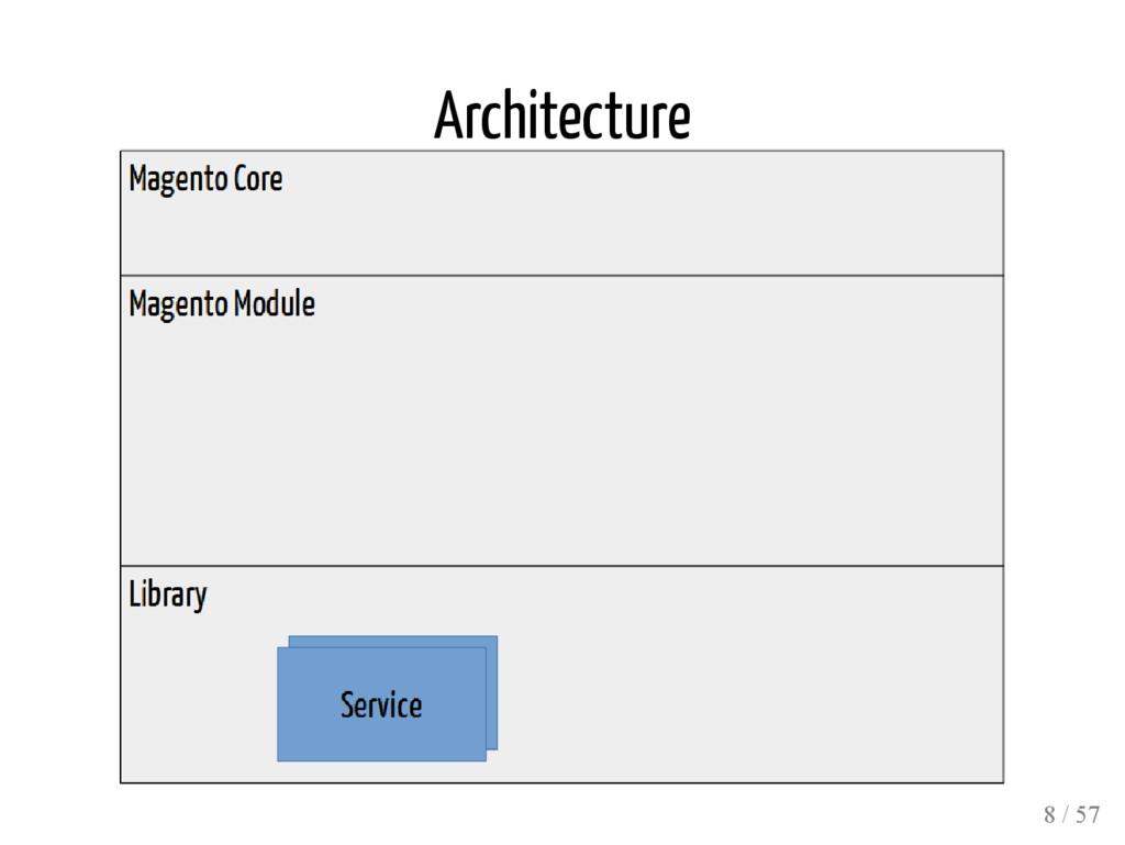Architecture 8 / 57