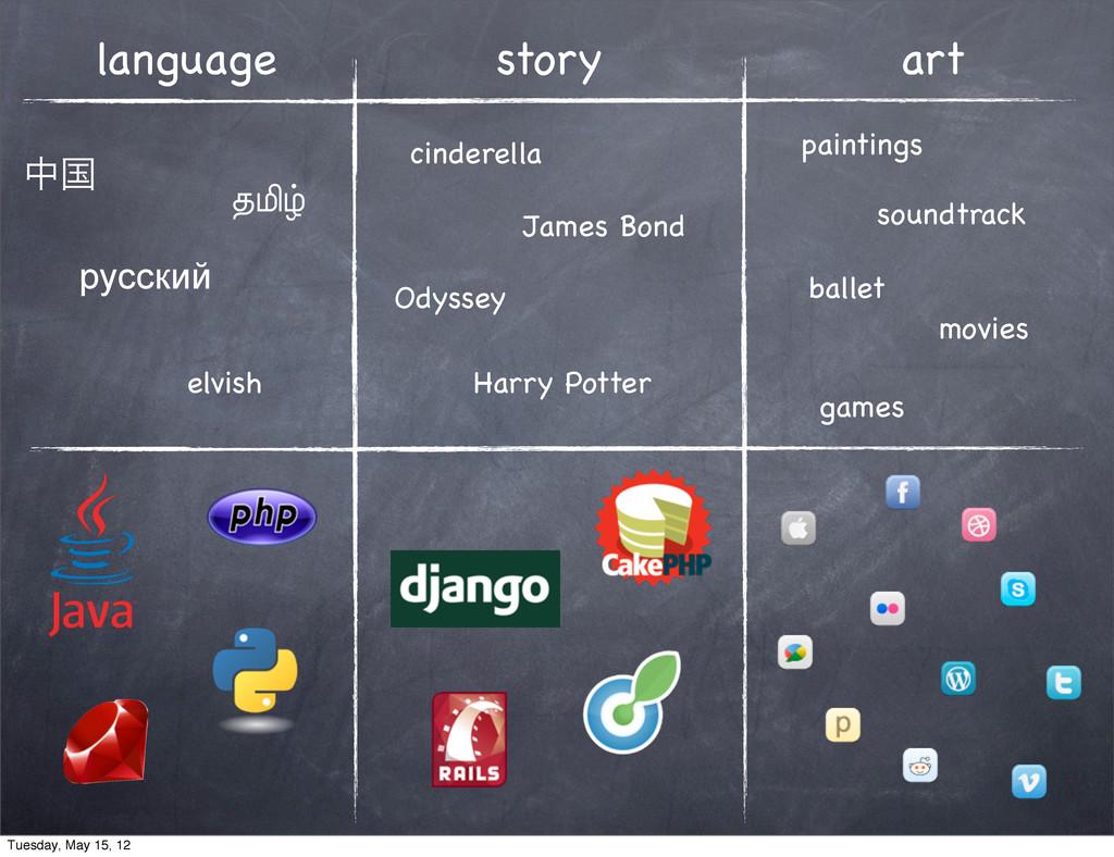 language story art தࠃ தமிழ் русский ballet game...