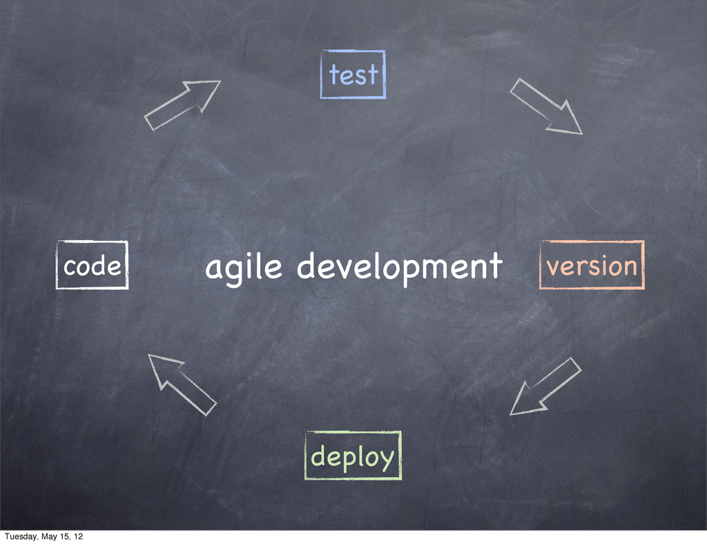 version deploy code test agile development Tues...