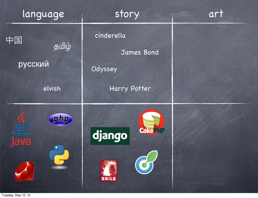 language story art தࠃ தமிழ் русский cinderella ...