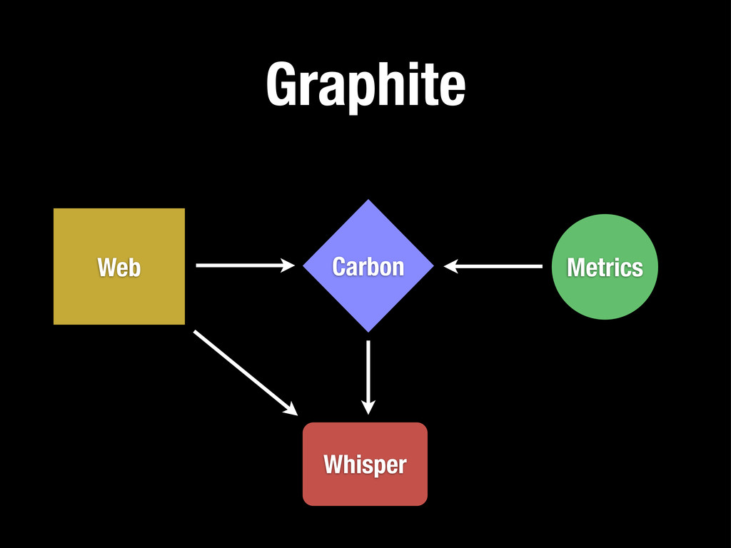 Graphite Whisper Carbon Web Metrics