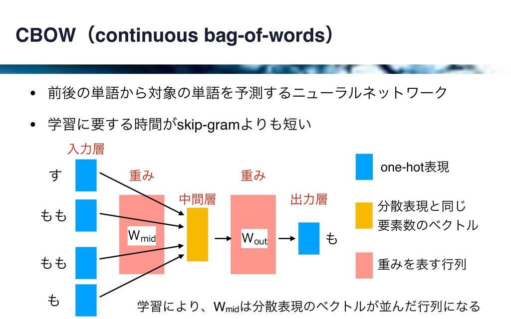ॏΈ CBOWʢcontinuous bag-of-wordsʣ • લޙͷ୯ޠ͔Βରͷ୯ޠ...
