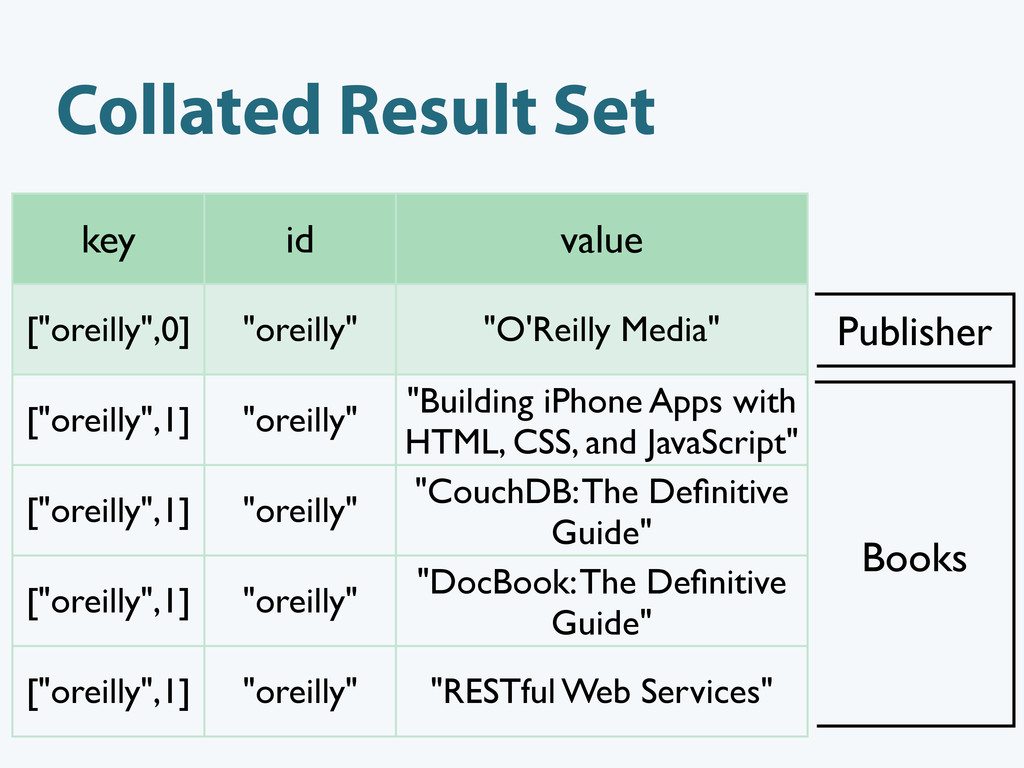 """Collated Result Set key id value [""""oreilly"""",0] ..."""
