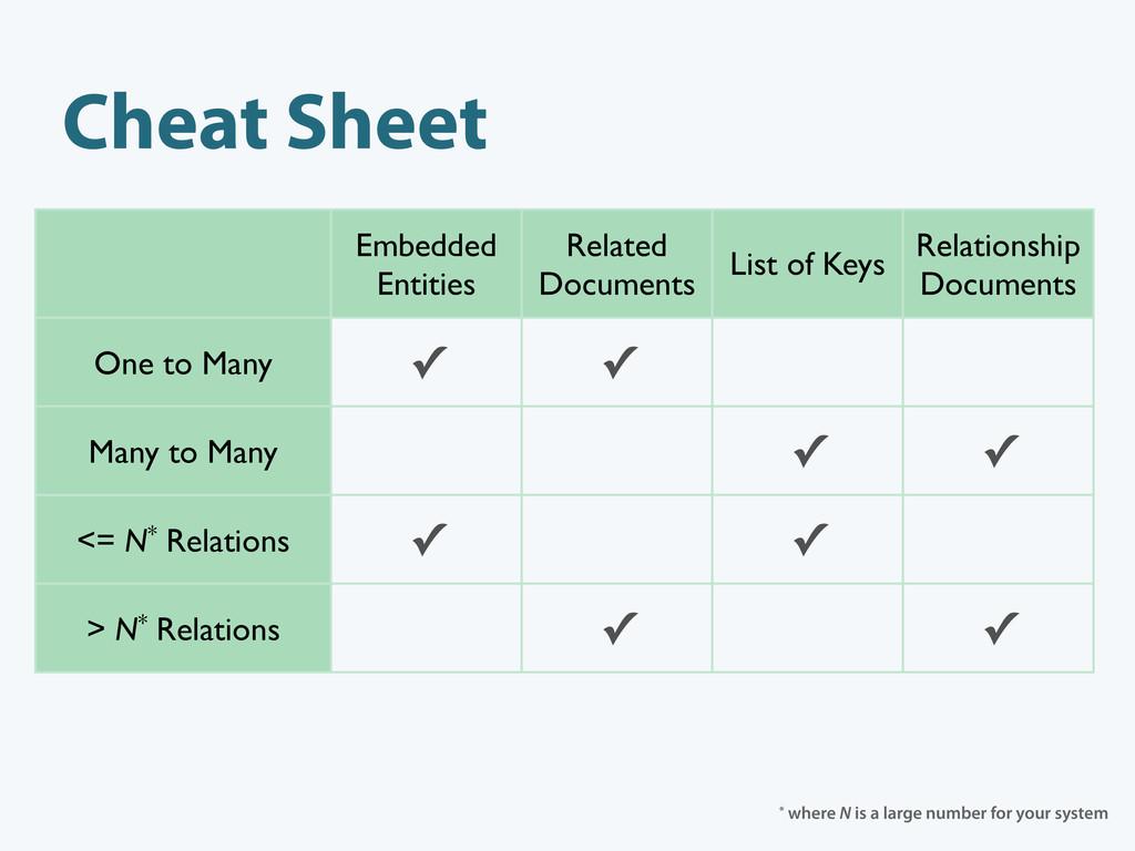 Cheat Sheet One to Many Many to Many <= N* Rela...