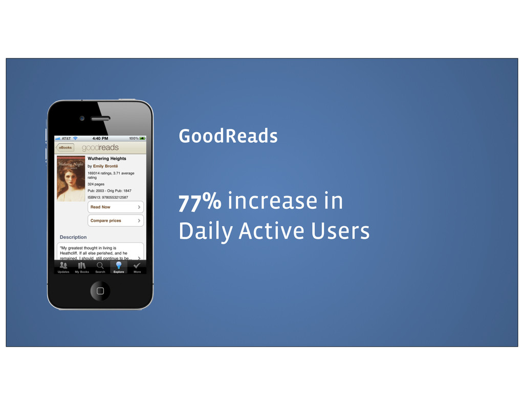 GoodReads 77% increase in Daily Active Users