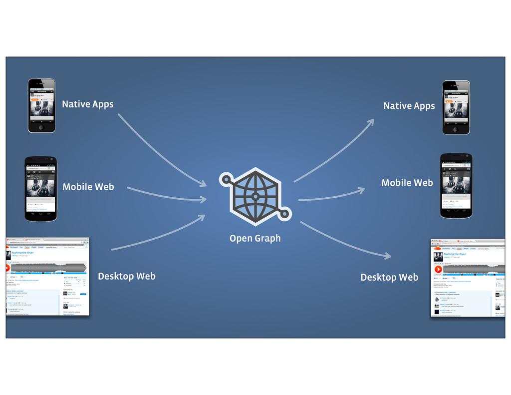 Open Graph Desktop Web App Desktop Web Mobile W...