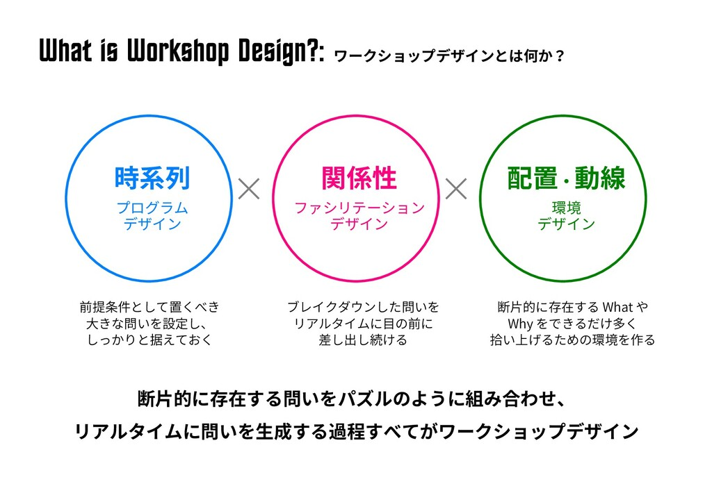 Wh^t is Workshop Design>: × × What Why