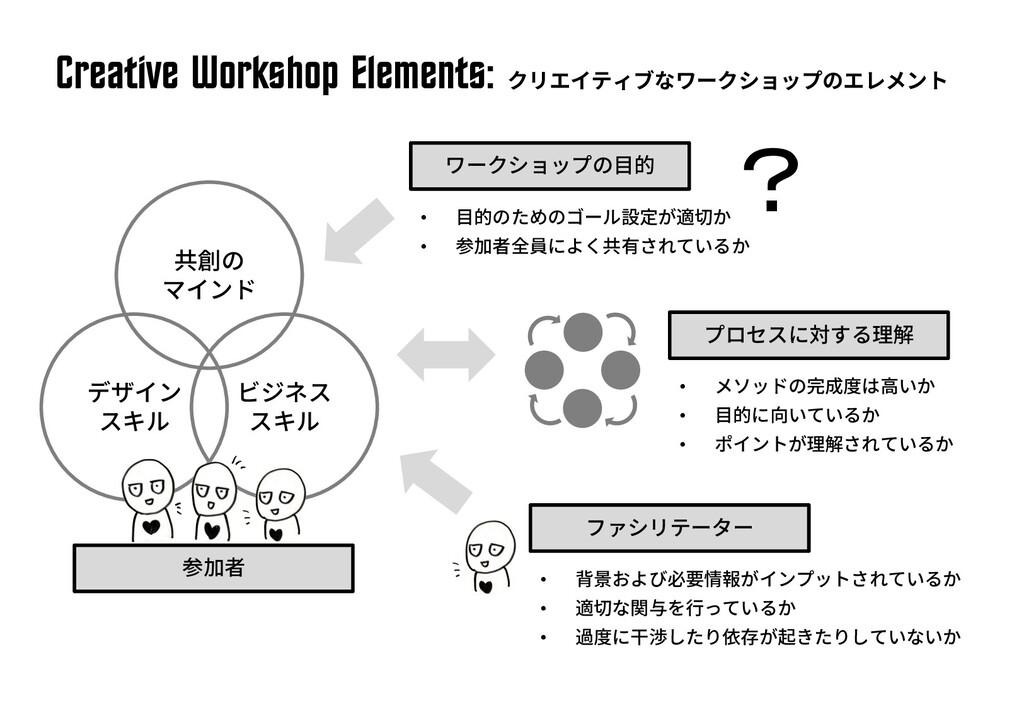 Cre^tive Workshop Elements: • • • • • • • • ?