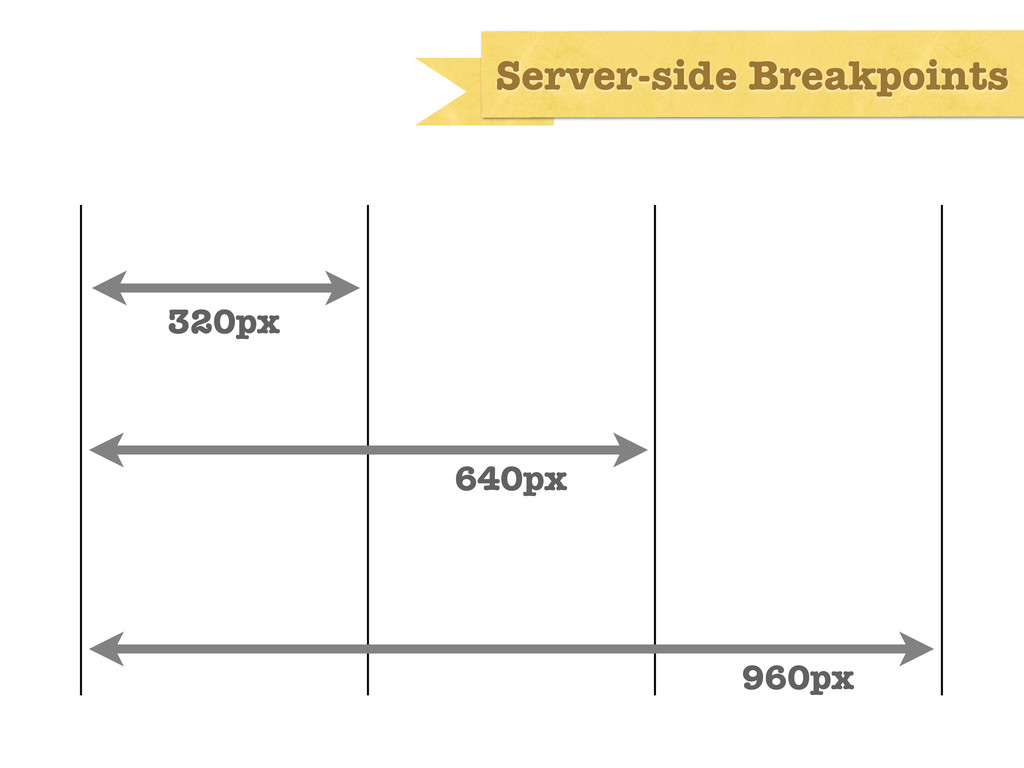 Server-side Breakpoints 320px 640px 960px