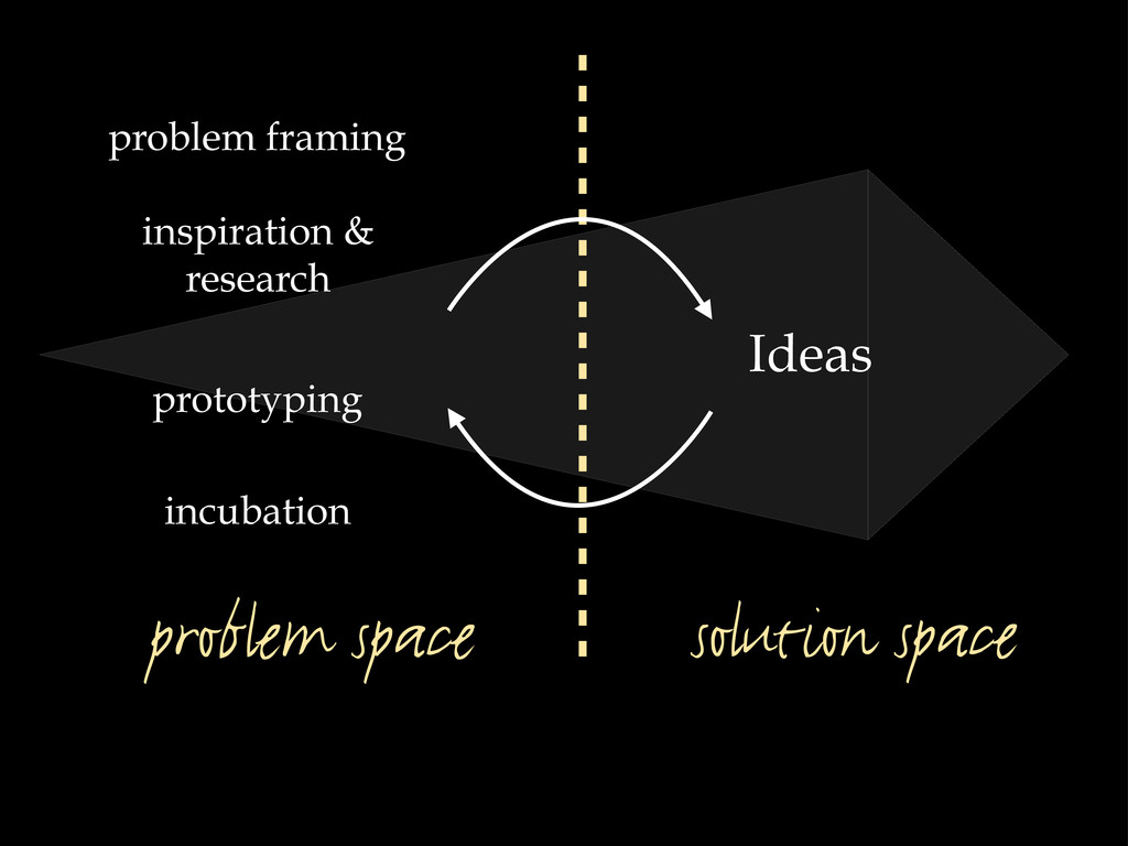 solution space problem space incubation inspira...