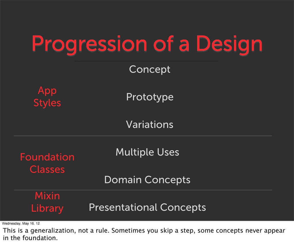 Progression of a Design Prototype Variations Mu...