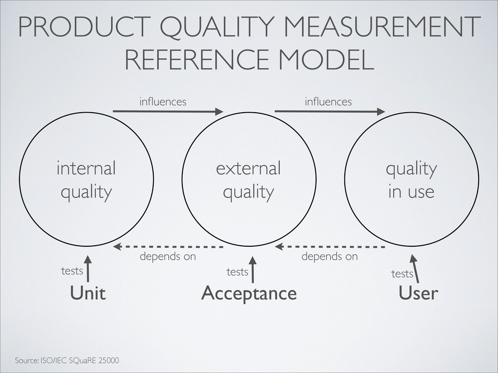PRODUCT QUALITY MEASUREMENT REFERENCE MODEL ext...