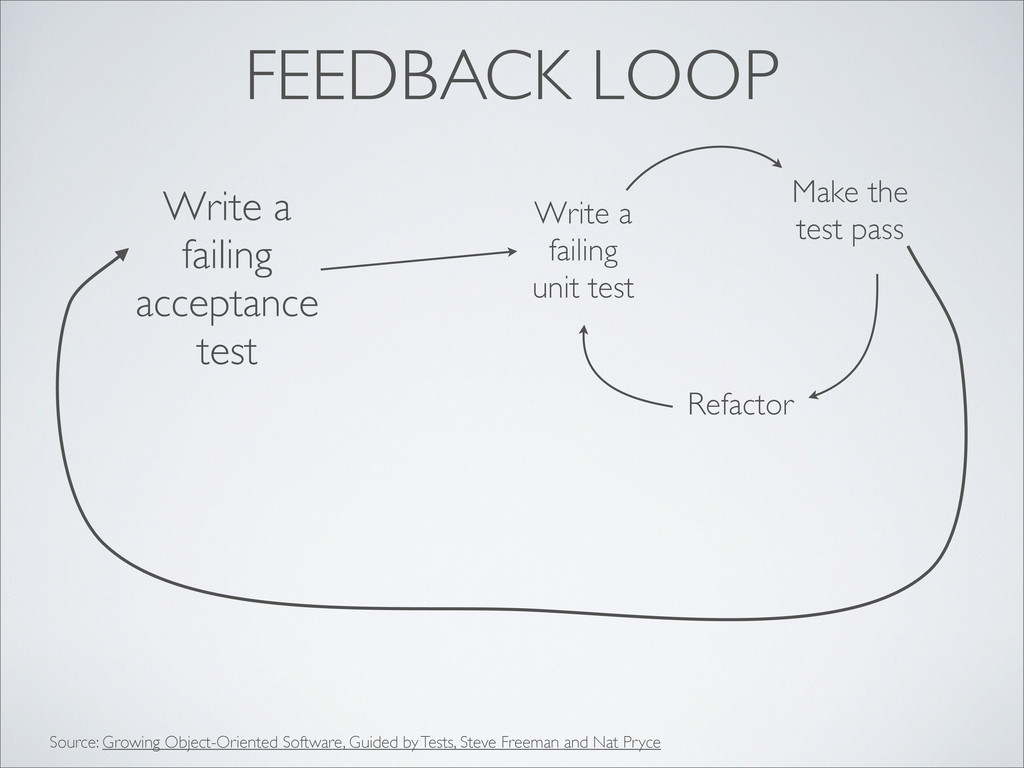 FEEDBACK LOOP Write a failing acceptance test W...