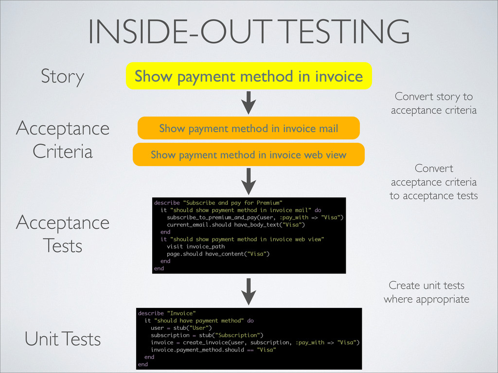 Show payment method in invoice INSIDE-OUT TESTI...