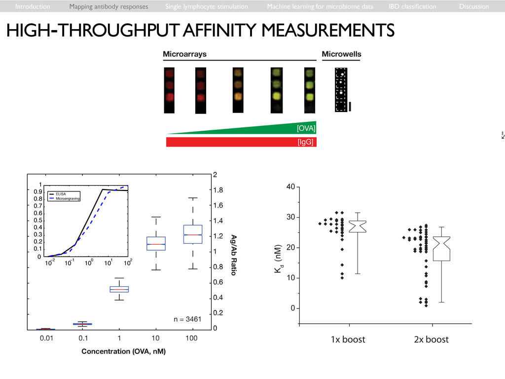 Introduction Mapping antibody responses Single ...
