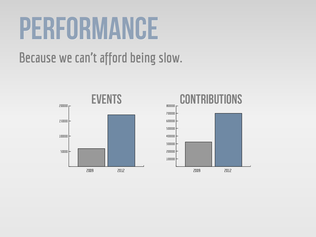 Performance Because we can't afford being slow.