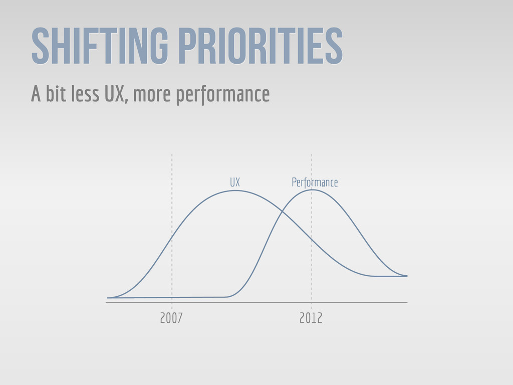 Shifting Priorities A bit less UX, more perform...