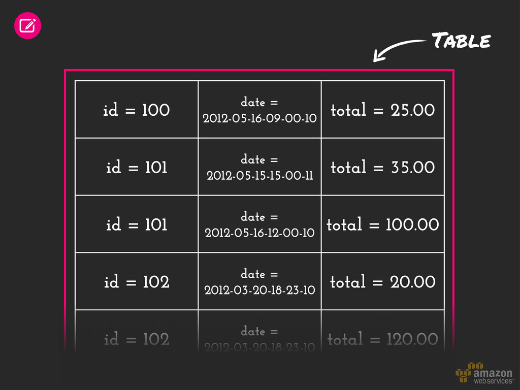 id = 100 date = 2012-05-16-09-00-10 total = 25....