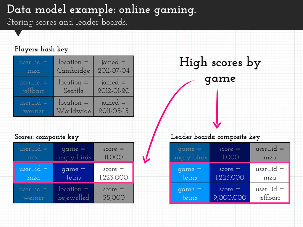 Data model example: online gaming. Storing scor...