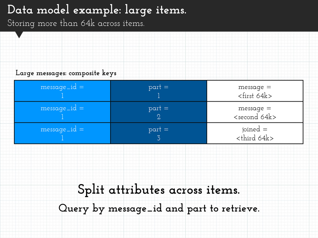 Data model example: large items. Storing more t...