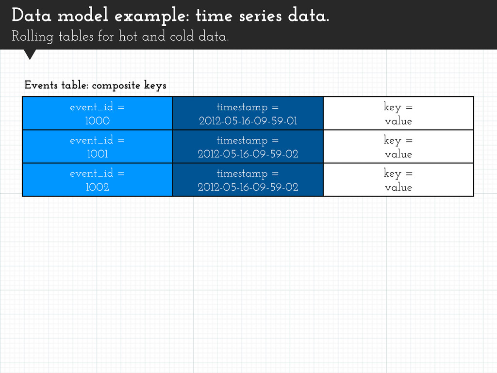 Data model example: time series data. Rolling t...