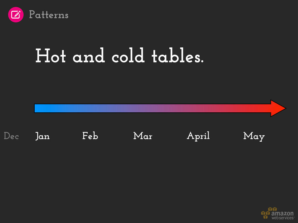 Hot and cold tables. Jan April May Feb Mar Dec ...