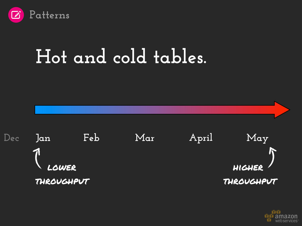 Hot and cold tables. Jan April May Feb Mar high...