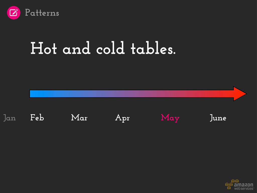 Hot and cold tables. Feb May June Mar Apr Jan P...