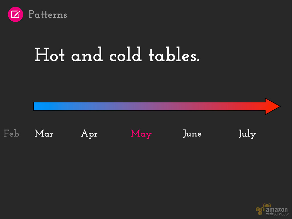 Hot and cold tables. Mar June July Apr May Feb ...