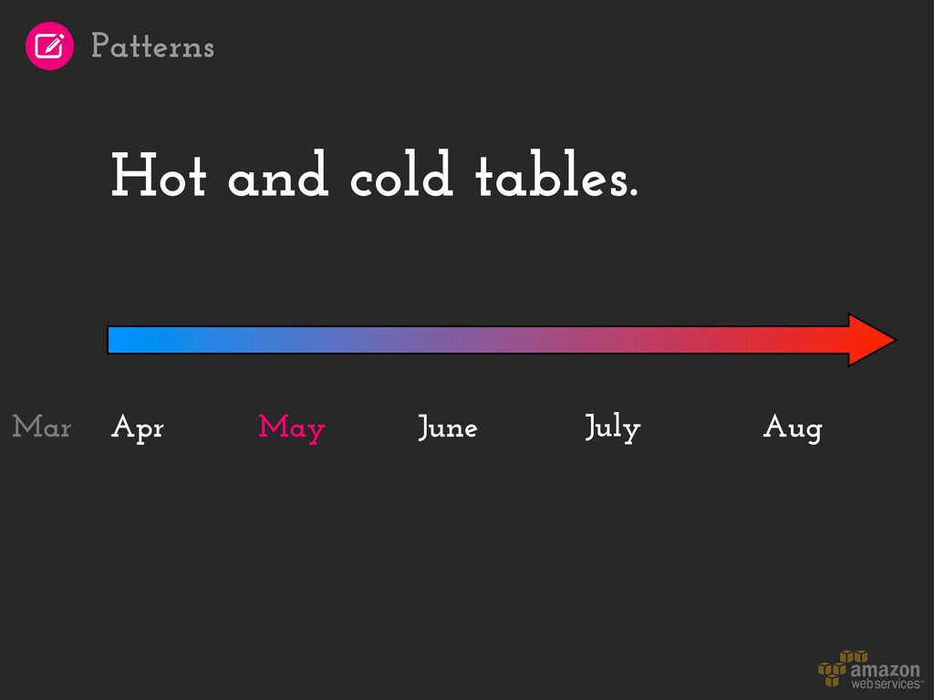 Hot and cold tables. Apr July Aug May June Mar ...