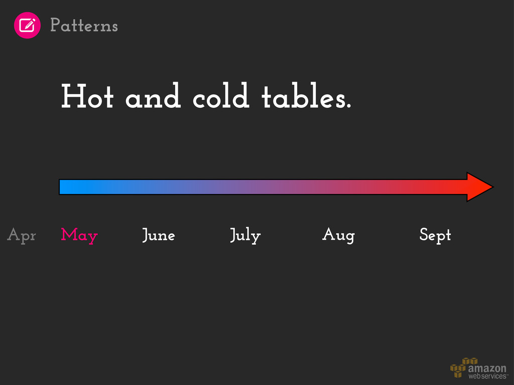Hot and cold tables. May Aug Sept June July Apr...