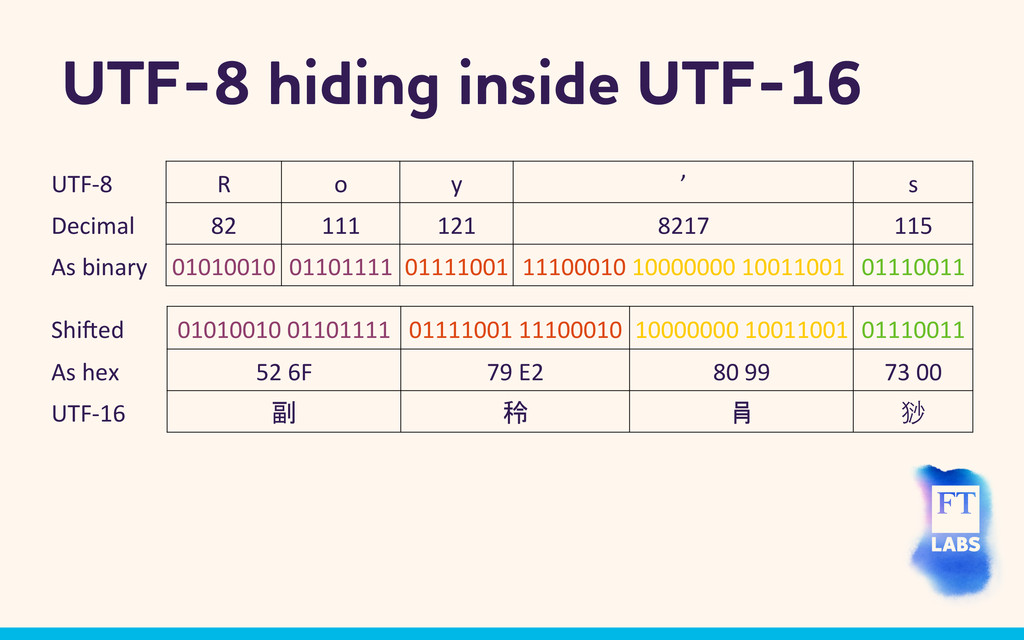UTF-8 hiding inside UTF-16 UTF-‐8  R  o...
