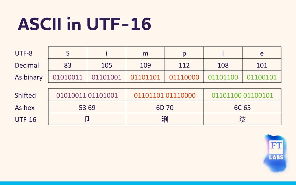 SCII in UTF-16 UTF-‐8  S  i  m  p...