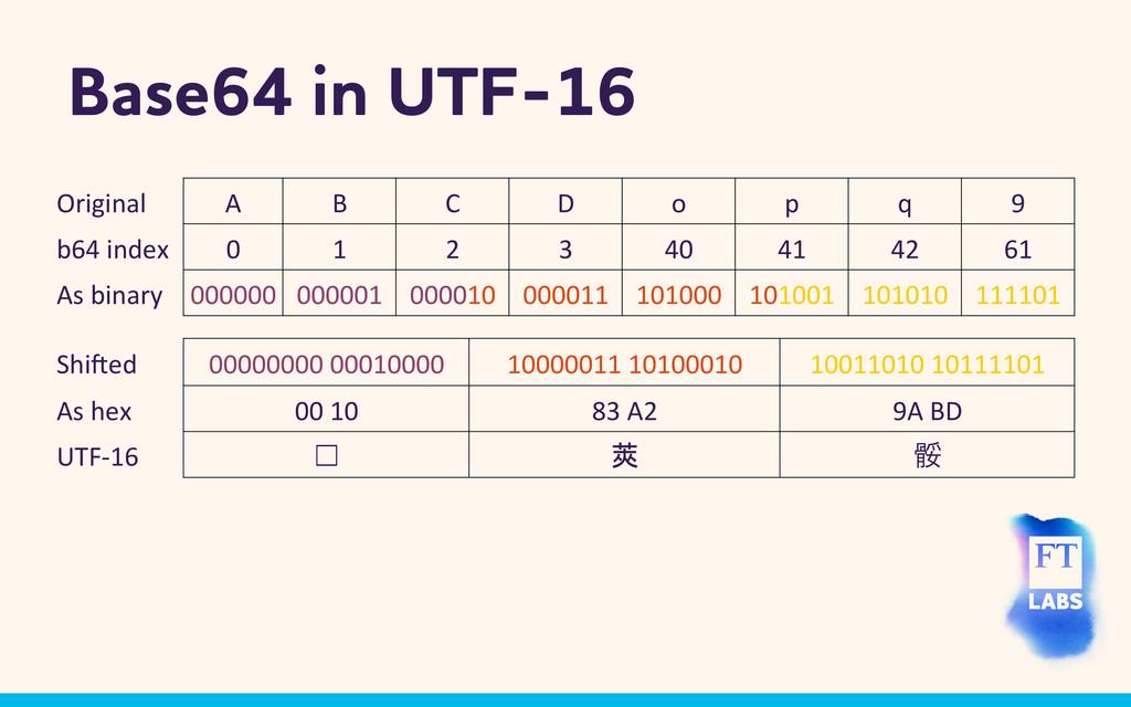 Base64 in UTF-16 Original  A  B  C ...