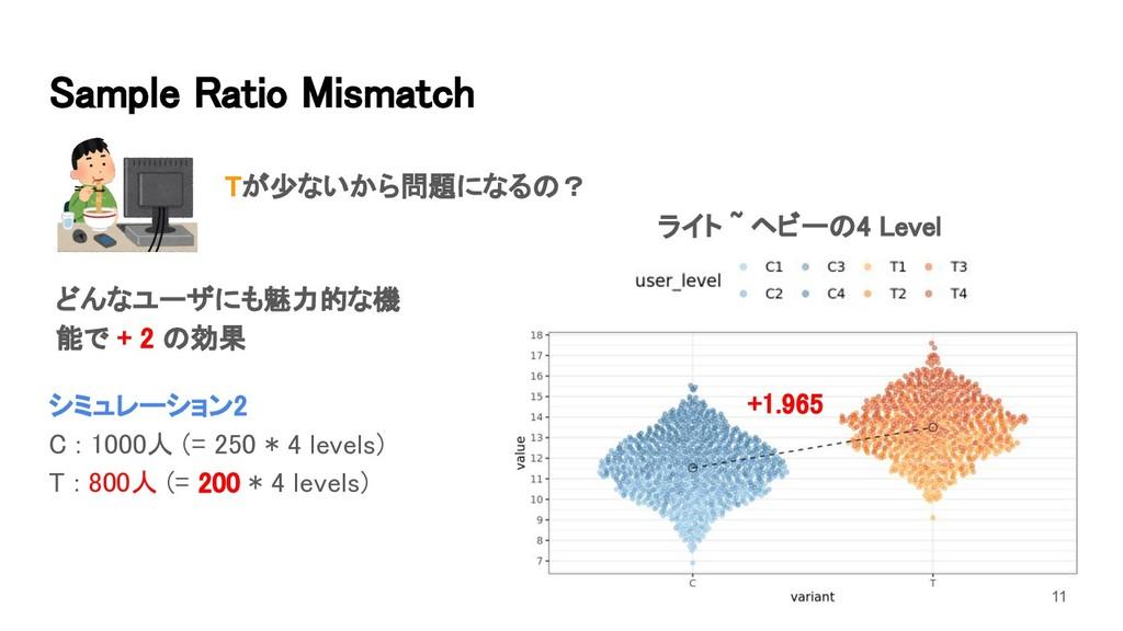11 シミュレーション2 C : 1000人 (= 250 * 4 levels) T :...