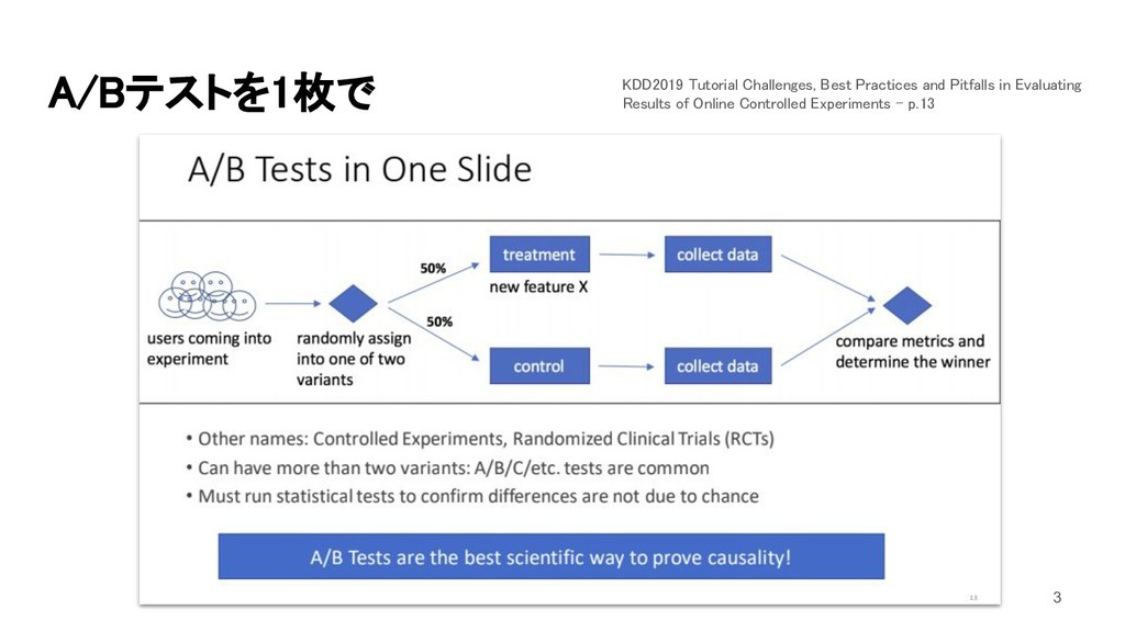 A/Bテストを1枚で