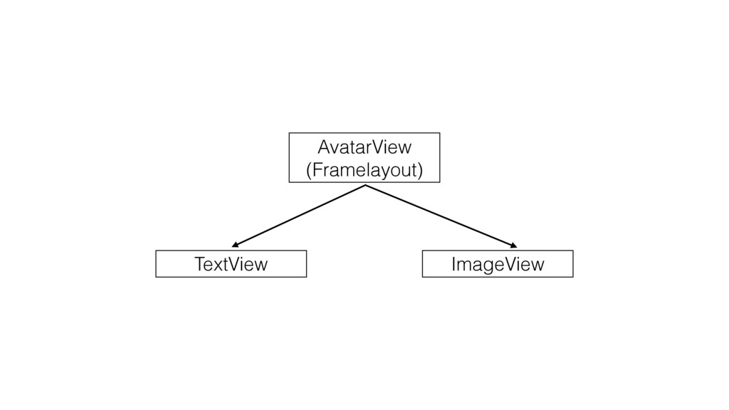 AvatarView (Framelayout) ImageView TextView