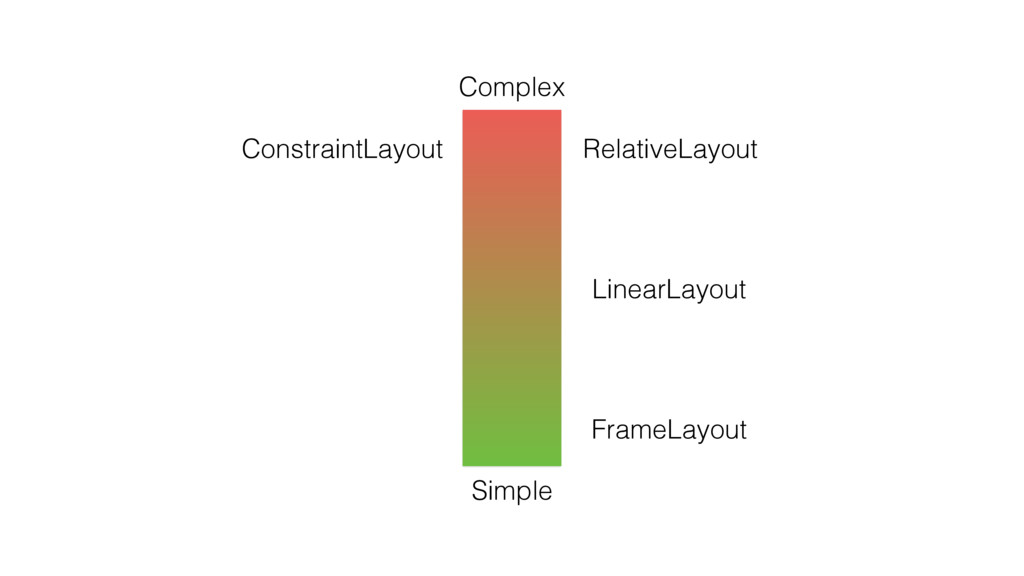 RelativeLayout ConstraintLayout LinearLayout Fr...