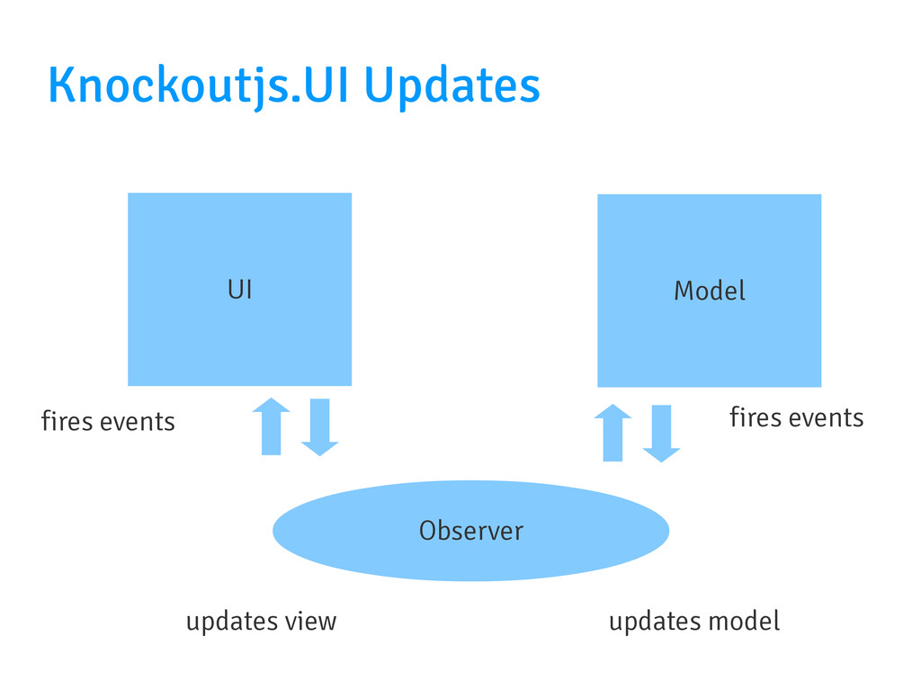 UI Model Observer updates view updates model Kn...