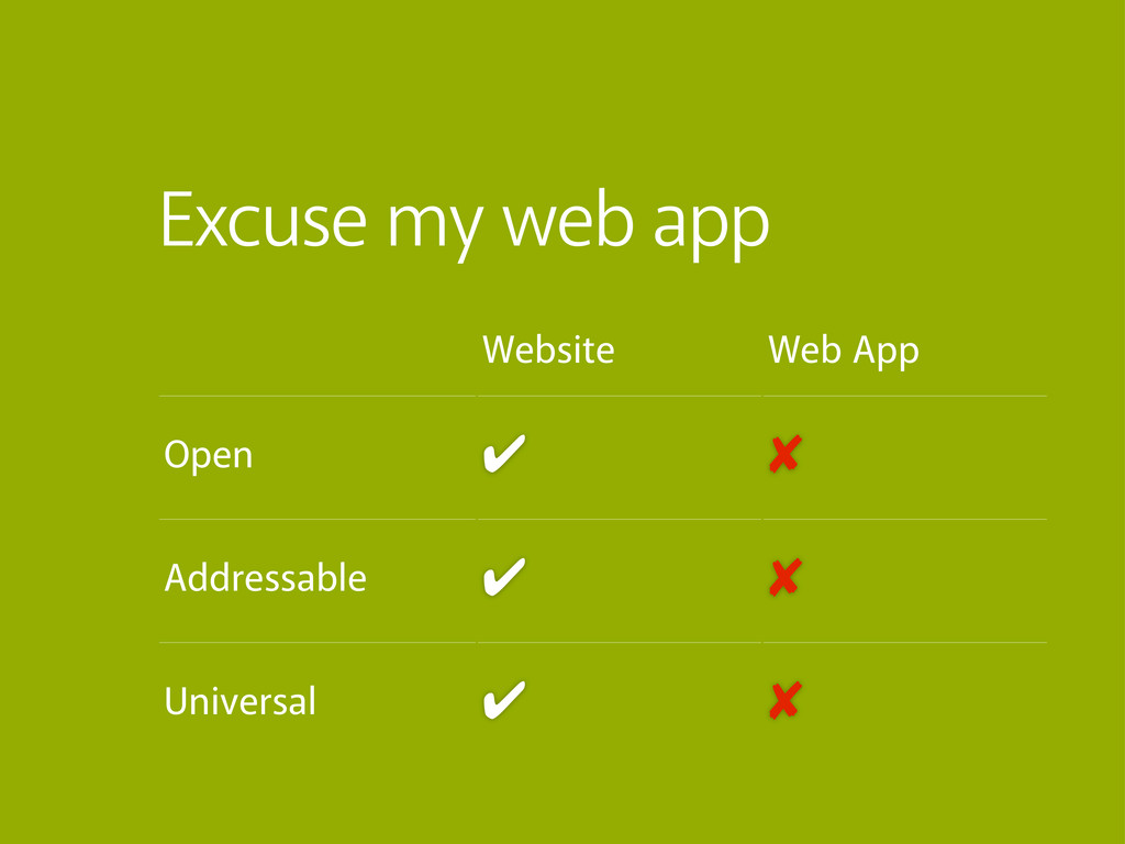 Website Web App Open ✔ ✘ Addressable ✔ ✘ Univer...