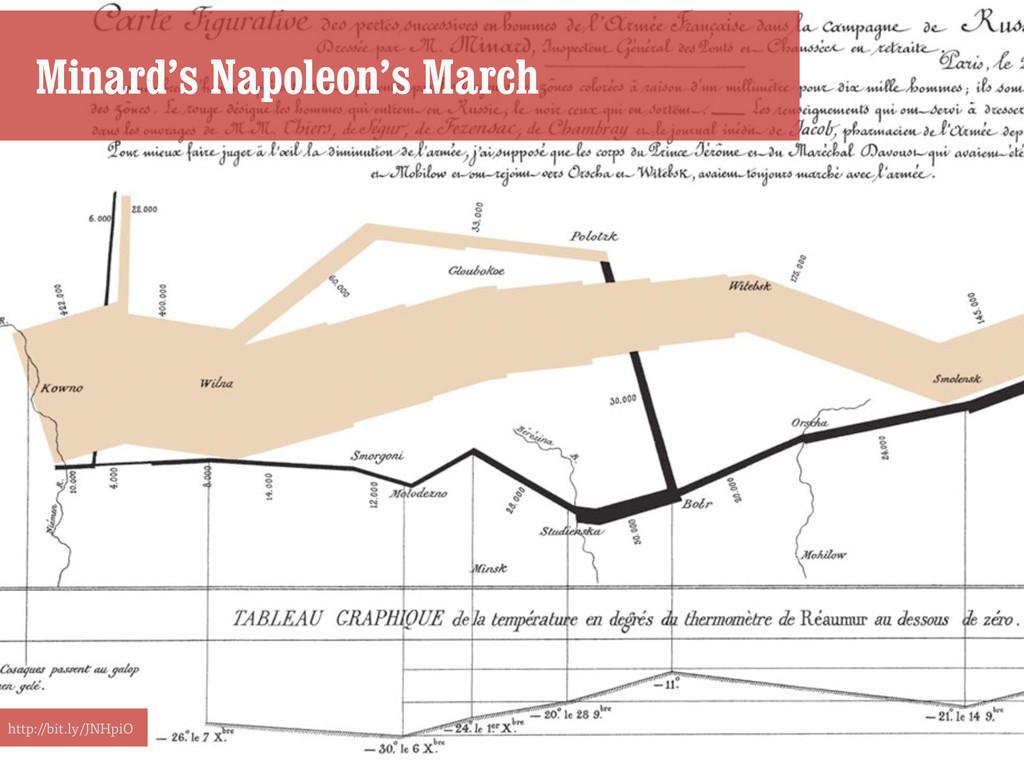 http://bit.ly/JNHpiO Minard's Napoleon's March