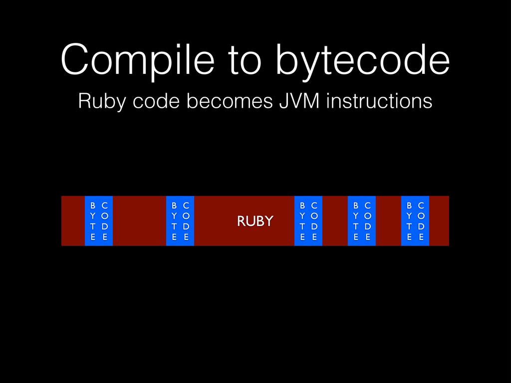 Compile to bytecode RUBY Ruby code becomes JVM ...