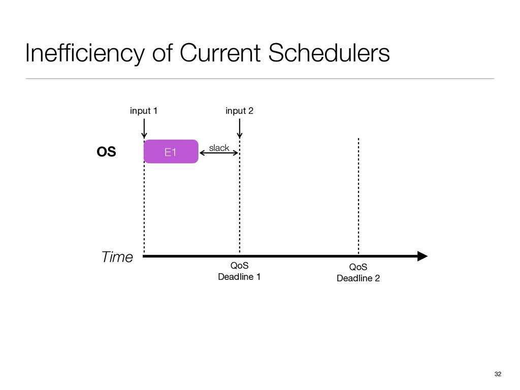 Inefficiency of Current Schedulers 32 Time input...