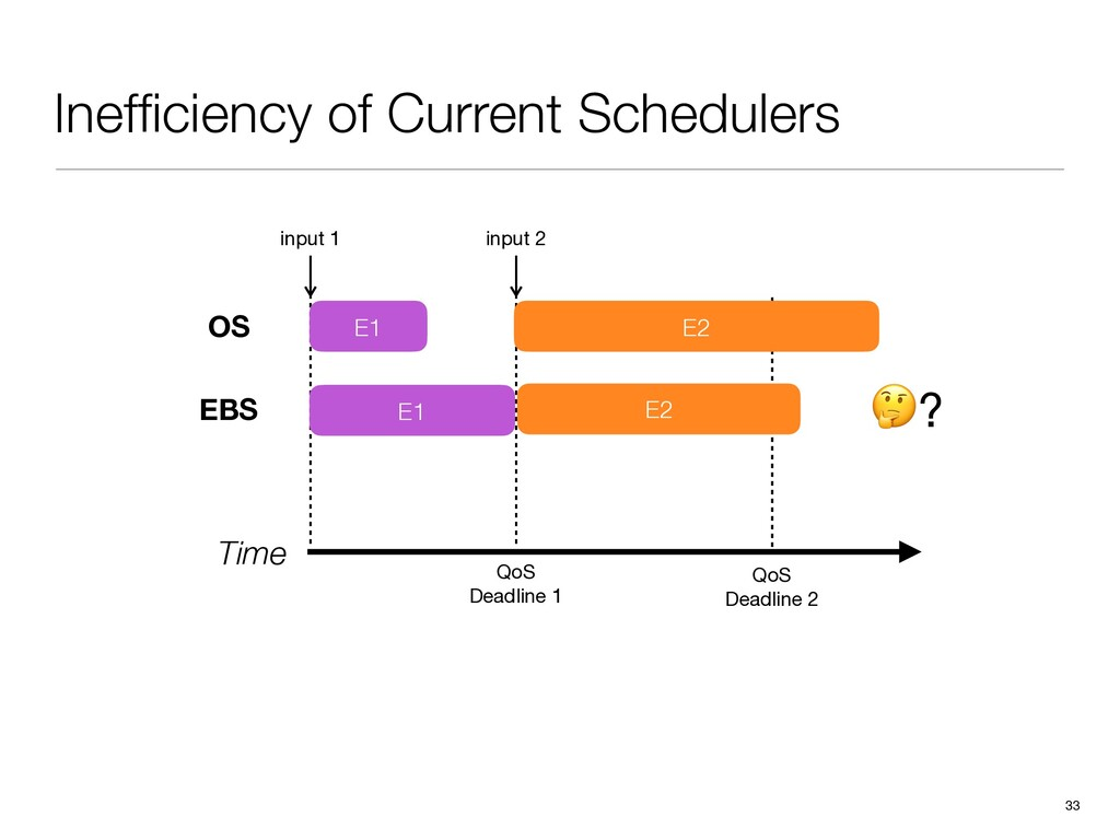 Inefficiency of Current Schedulers 33 Time input...