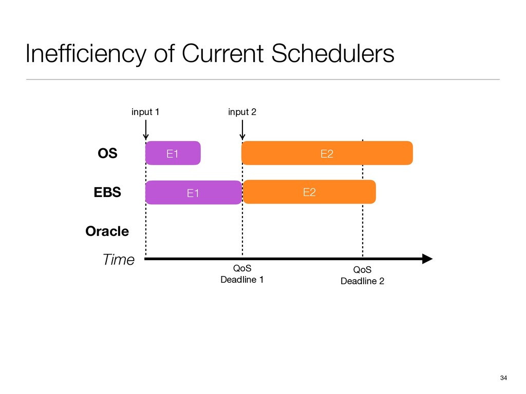 Inefficiency of Current Schedulers 34 Time Oracl...