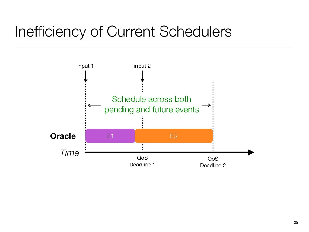 Inefficiency of Current Schedulers 35 Time input...