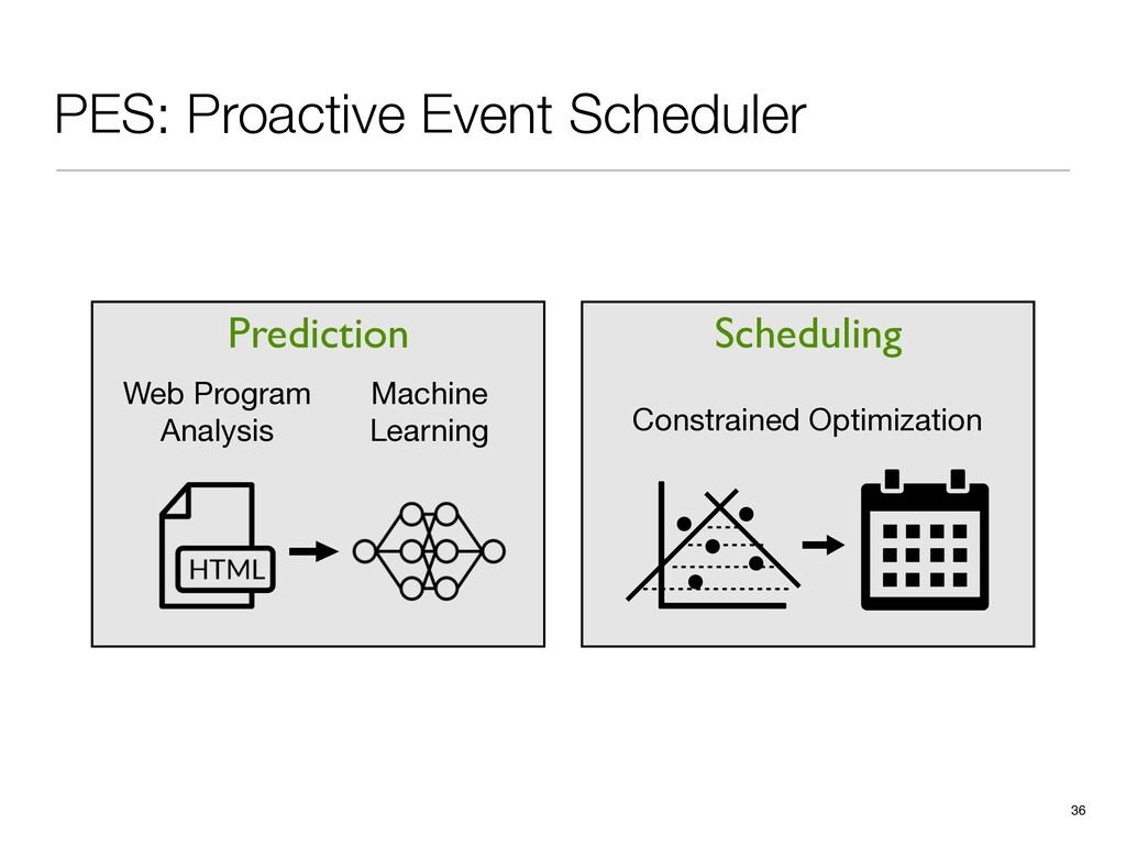 PES: Proactive Event Scheduler 36 Prediction We...