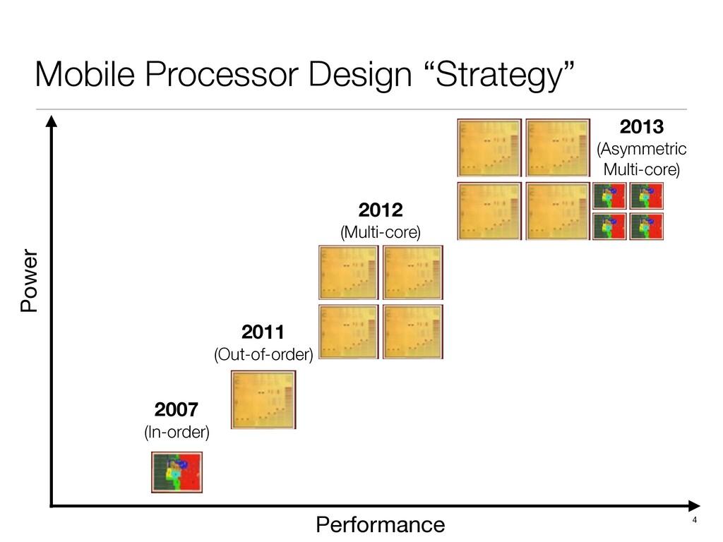 """4 Mobile Processor Design """"Strategy"""" 2007 (In-o..."""
