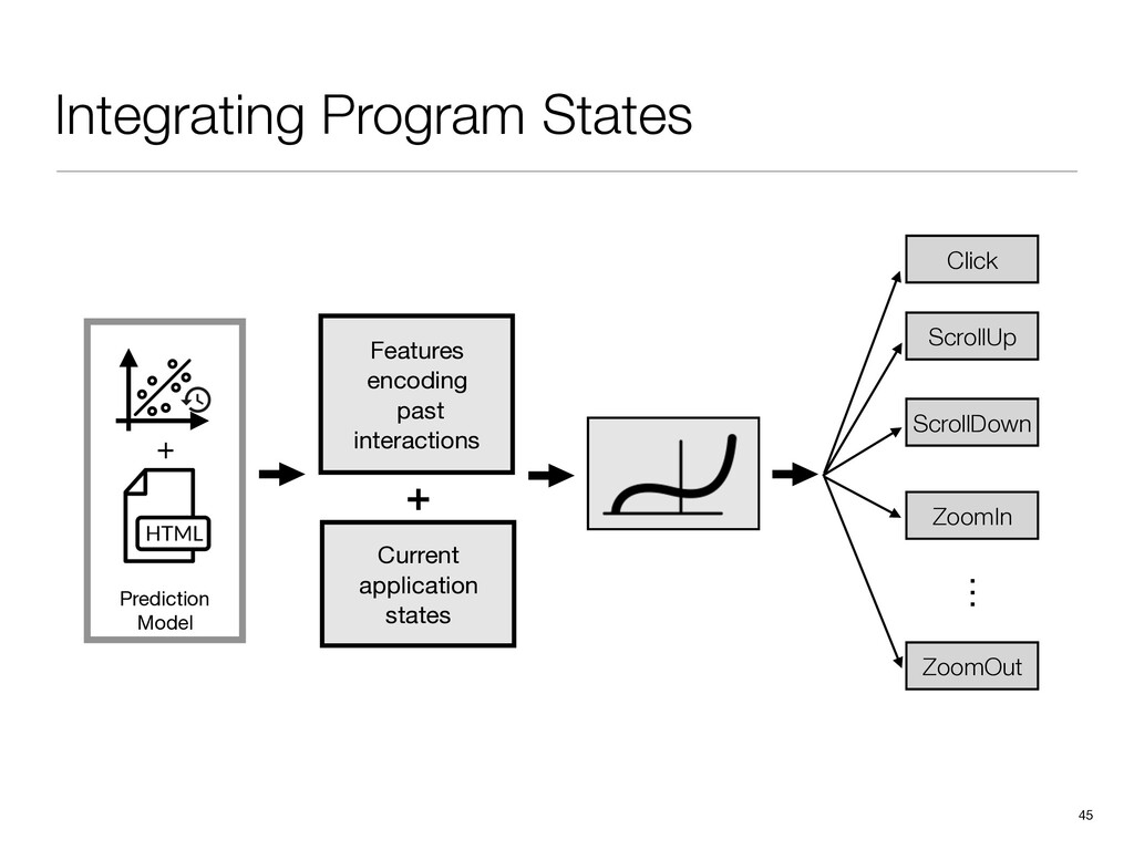 Integrating Program States 45 Features   encodi...